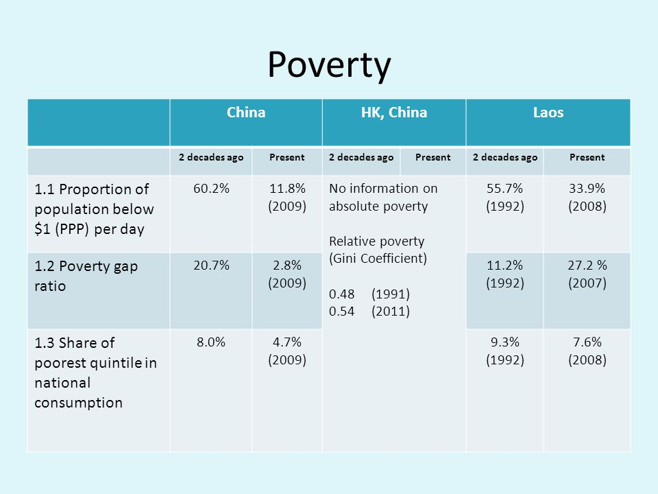 Poverty ChinaHK, ChinaLaos 2 decades agoPresent2 decades agoPresent2 decades agoPresent 1.1 Proportion of population below $1 (PPP) per day 60.2%11.8%