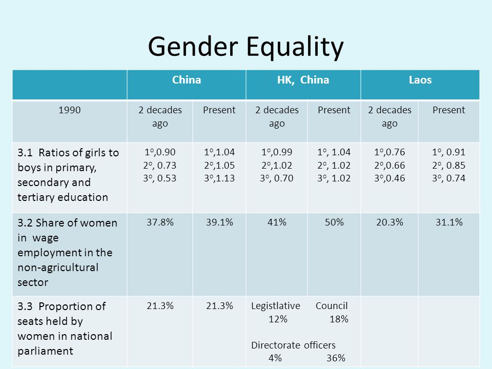 Gender Equality ChinaHK, ChinaLaos 19902 decades ago Present2 decades ago Present2 decades ago Present 3.1 Ratios of girls to boys in primary, seconda