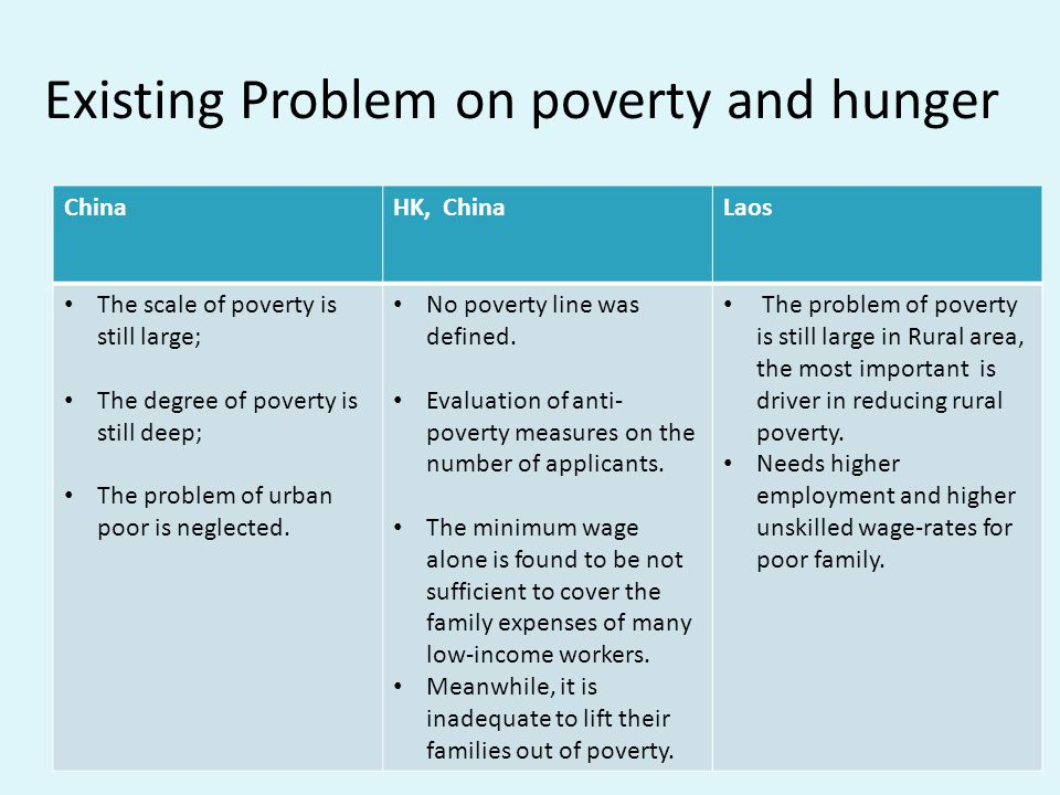 Existing Problem on poverty and hunger ChinaHK, ChinaLaos The scale of poverty is still large; The degree of poverty is still deep; The problem of urban poor is neglected.