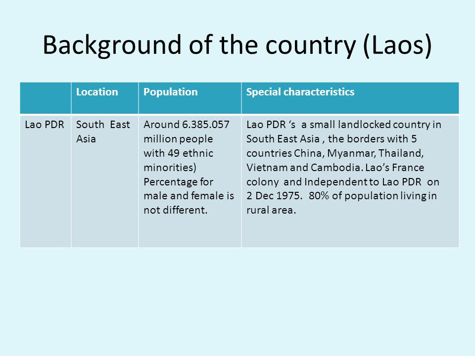 Background of the country (Laos) LocationPopulationSpecial characteristics Lao PDRSouth East Asia Around 6.385.057 million people with 49 ethnic minorities) Percentage for male and female is not different.