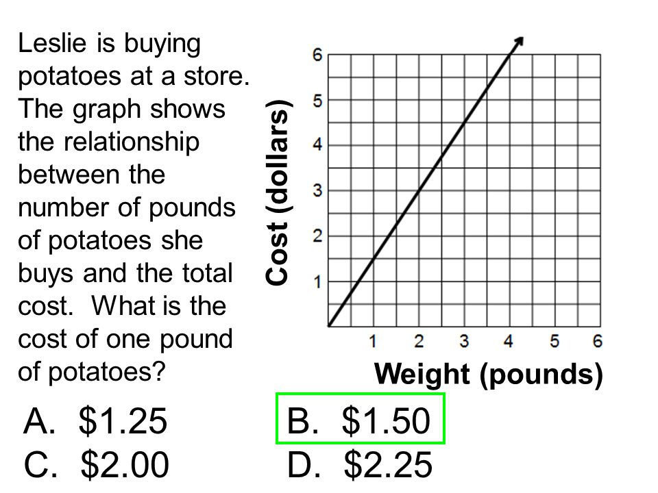 Leslie is buying potatoes at a store. The graph shows the relationship between the number of pounds of potatoes she buys and the total cost. What is t