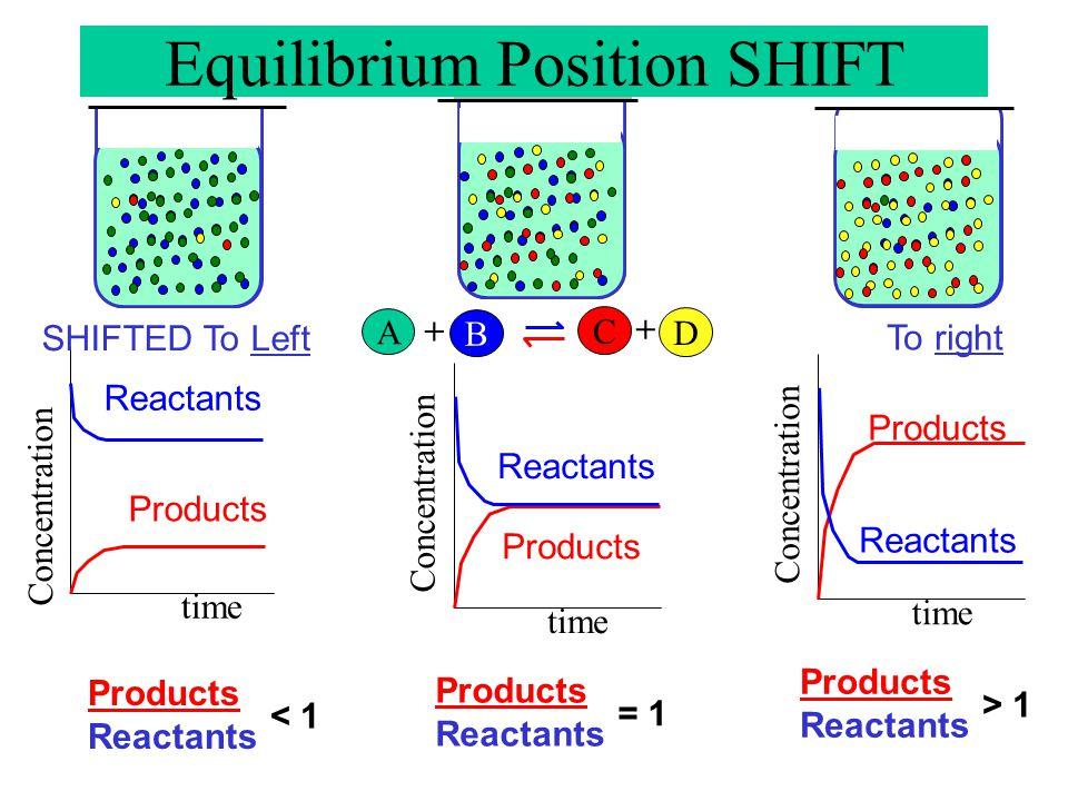A B + C D + Concentration time ………………. Products Reactants < 1 Equilibrium Position SHIFT Concentration time …………… Products Reactants > 1 Concentration
