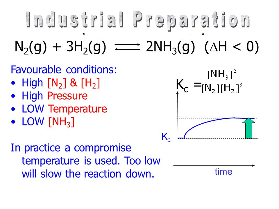 N 2 (g) + 3H 2 (g) 2NH 3 (g) (  H < 0) Favorable conditions: High LOW In practice a ……………………. Temperature is used. Too ………………… will slow the reaction