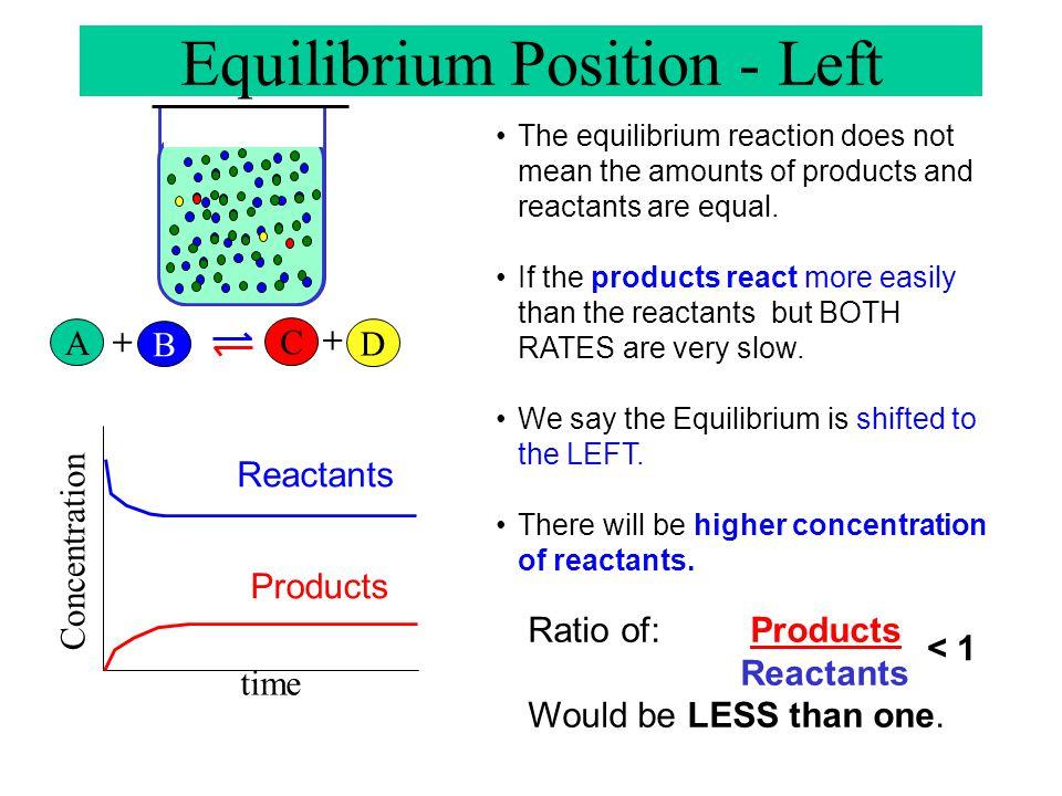 A B + A B + C D + A B + C D + Chemical Equilibrium Concentration Reactants Products time Reaction Rate Forward Reverse DYNAMIC CHEMICAL EQUILIBRIUM
