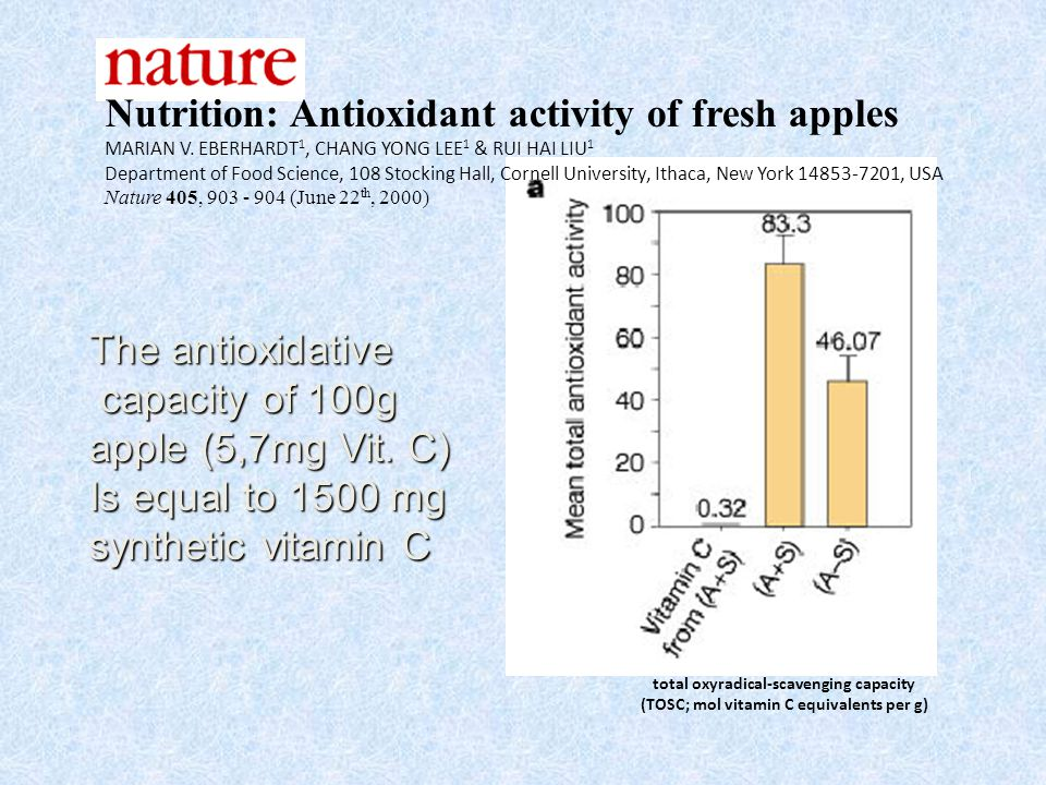 The antioxidative capacity of 100g capacity of 100g apple (5,7mg Vit. C) Is equal to 1500 mg synthetic vitamin C total oxyradical-scavenging capacity