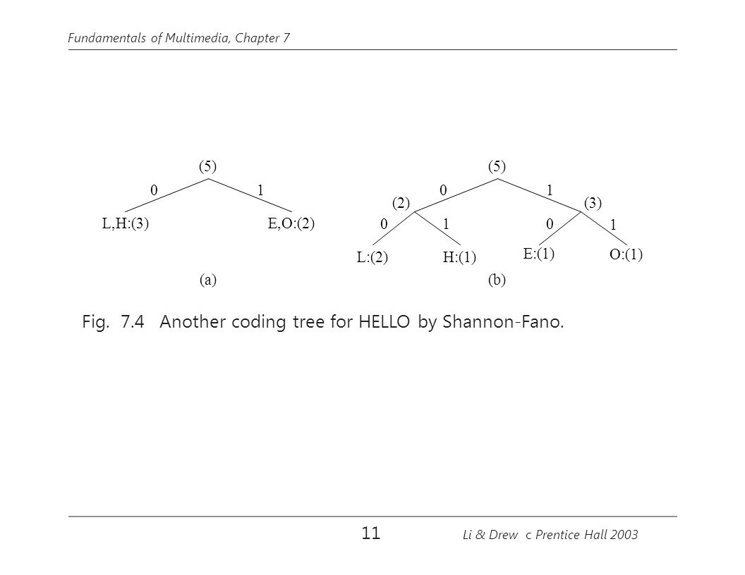 Fundamentals of Multimedia, Chapter 7 (5) (a) L,H:(3) E,O:(2) 01 (5) (3)(2) 0 L:(2) (b) 0 1 H:(1) 1 0 E:(1) 1 O:(1) Fig. 7.4 Another coding tree for H