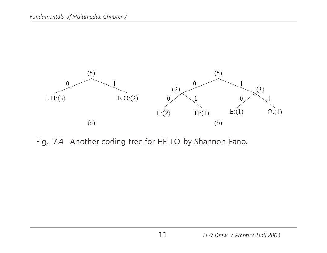 Fundamentals of Multimedia, Chapter 7 (5) (a) L,H:(3) E,O:(2) 01 (5) (3)(2) 0 L:(2) (b) 0 1 H:(1) 1 0 E:(1) 1 O:(1) Fig.
