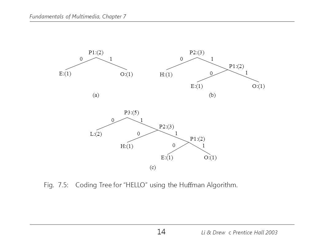 Fundamentals of Multimedia, Chapter 7 E:(1) P1:(2) O:(1) (a) 01 (b) H:(1) P2:(3) E:(1)O:(1) P1:(2) 01 0 1 L:(2) P3:(5) H:(1) P2:(3) 0 01 1 0 E:(1) P1:(2) 1 O:(1) (c) Fig.