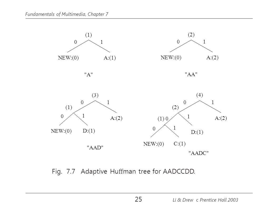 Fundamentals of Multimedia, Chapter 7 (1) A:(1) 0 NEW:(0) 1 A:(2) 0 1 NEW:(0) C:(1) 01 (1) 0 (2) 1 D:(1) A:(2) AAD (1) 0 NEW:(0) 0 1 D:(1) 1 A (3) (2) A:(2) AA (4) 0 NEW:(0) 1 AADC Fig.