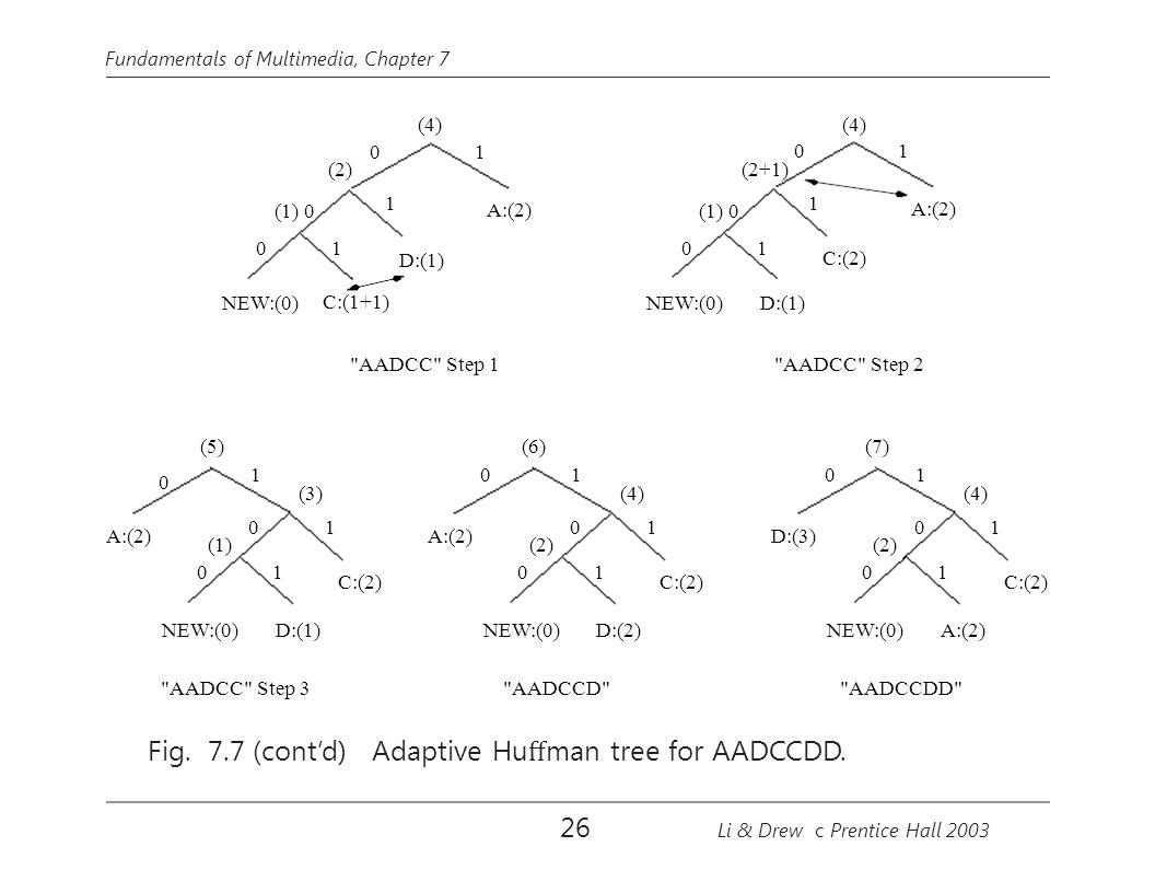 Fundamentals of Multimedia, Chapter 7 (4) C:(2) NEW:(0) 1 1 0 0 1 0 (5) AADCC Step 3 (3) C:(2) D:(1) NEW:(0) 1 1 0 0 0 (2) (1) D:(3)A:(2) 10 (6) (4) D:(2) AADCCD C:(2) NEW:(0) 1 1 0 0 A:(2) (7) A:(2) AADCCDD 1 AADCC Step 2 C:(2) (4) 10 1 D:(1) 1 0 NEW:(0) (2+1) (1) 0 A:(2) AADCC Step 1 D:(1) (2) (4) 10 1 C:(1+1) 1 0 NEW:(0) (1) 0 A:(2) Fig.