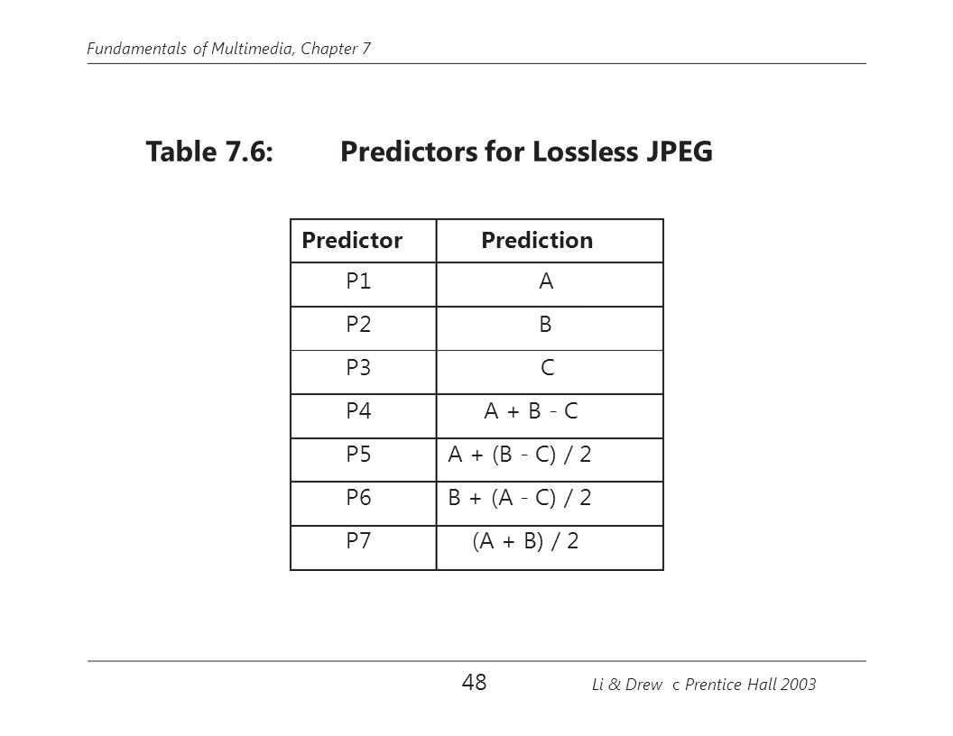 Fundamentals of Multimedia, Chapter 7 Table 7.6:Predictors for Lossless JPEG Predictor P1 P2 P3 P4 P5 P6 P7 Prediction A B C A + B - C A + (B - C) / 2 B + (A - C) / 2 (A + B) / 2 48 Li & Drew c Prentice Hall 2003