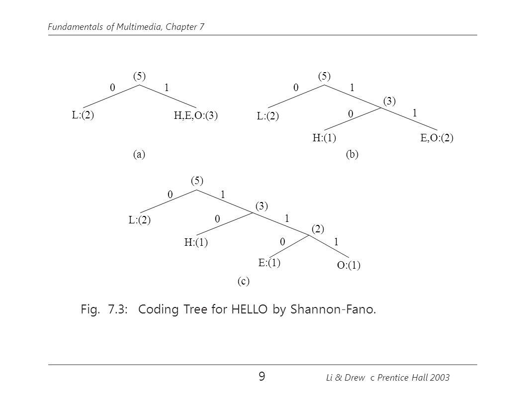 Fundamentals of Multimedia, Chapter 7 L:(2) (5) H,E,O:(3) (a) 01 (b) L:(2) (5) H:(1)E,O:(2) (3) 01 0 1 L:(2) (5) H:(1) (2) (3) 0 01 1 0 E:(1) 1 O:(1) (c) Fig.