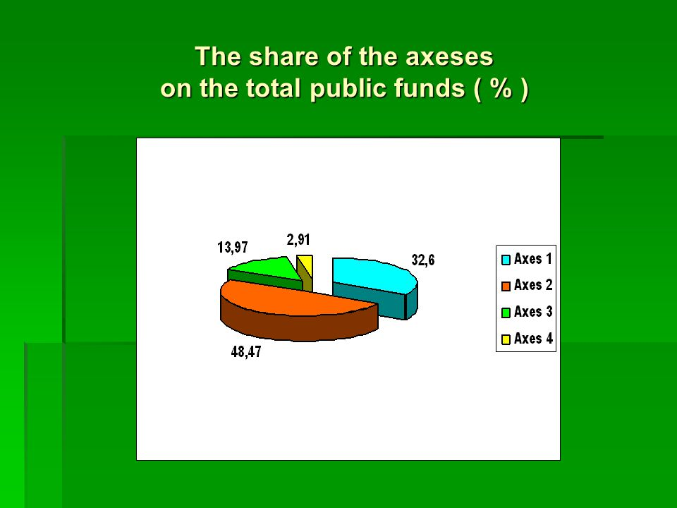 The share of the axeses on the total public funds ( % )