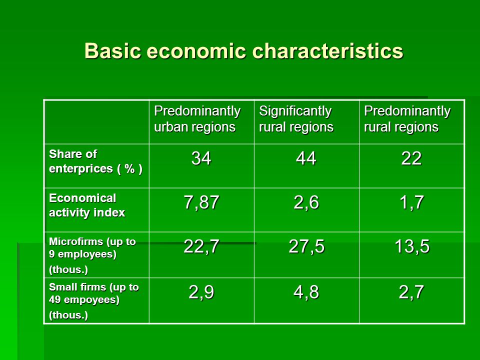 Basic economic characteristics Predominantly urban regions Significantly rural regions Predominantly rural regions Share of enterprices ( % ) 344422 Economical activity index 7,872,61,7 Microfirms (up to 9 employees) (thous.)22,727,513,5 Small firms (up to 49 empoyees) (thous.)2,94,82,7