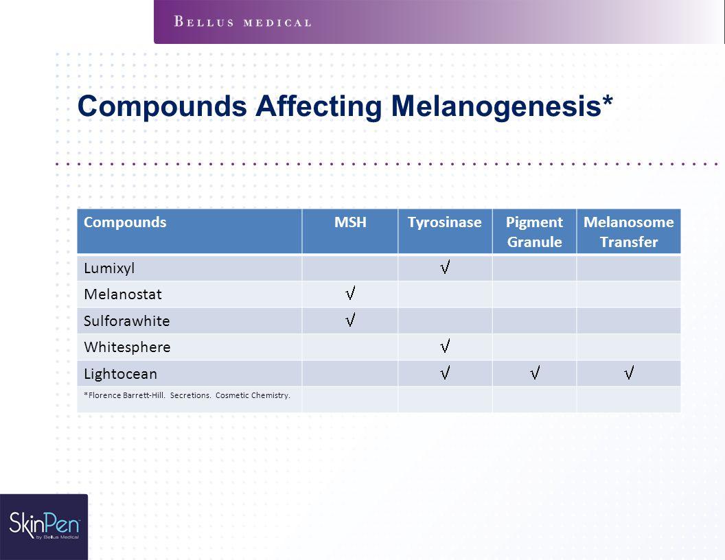 Compounds Affecting Melanogenesis* CompoundsMSHTyrosinasePigment Granule Melanosome Transfer Lumixyl  Melanostat  Sulforawhite  Whitesphere  Light