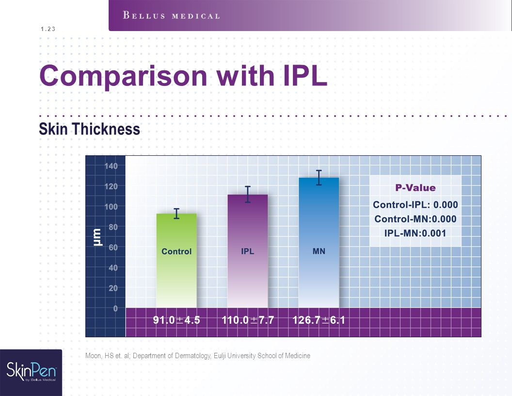 Comparison with IPL Skin Thickness 1.23 Moon, HS et. al; Department of Dermatology, Eulji University School of Medicine