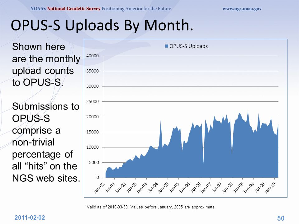 OPUS-S Uploads By Month. 2011-02-02 50 Valid as of 2010-03-30. Values before January, 2005 are approximate. Shown here are the monthly upload counts t