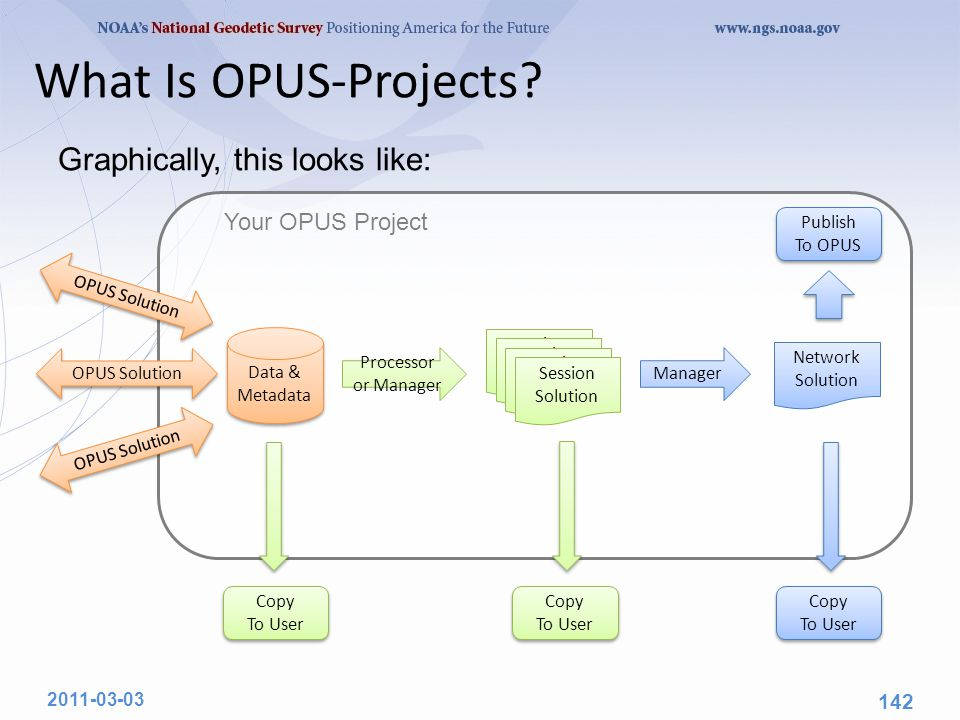What Is OPUS-Projects.