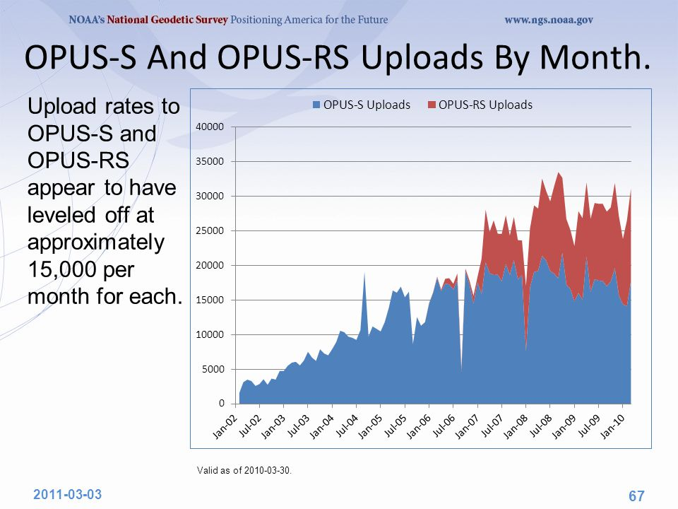 OPUS-S And OPUS-RS Uploads By Month.