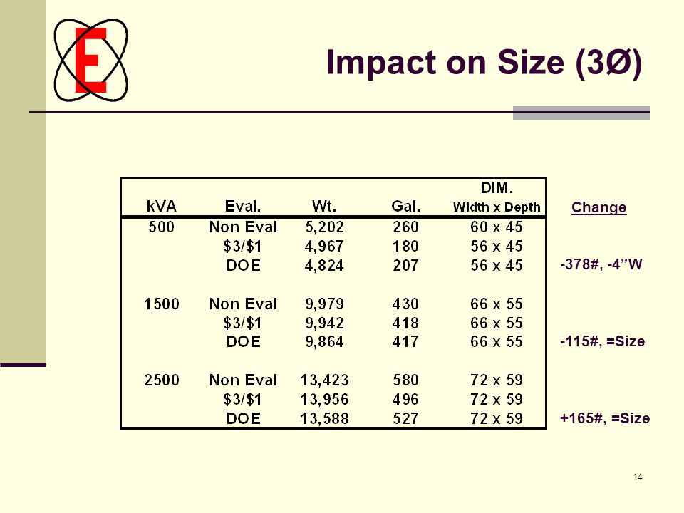 "14 Impact on Size (3Ø)‏ -378#, -4""W -115#, =Size +165#, =Size Change"