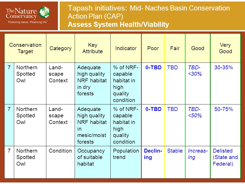 Tapash initiatives: Mid- Naches Basin Conservation Action Plan (CAP) Assess System Health/Viability Conservation Target Category Key Attribute Indicat