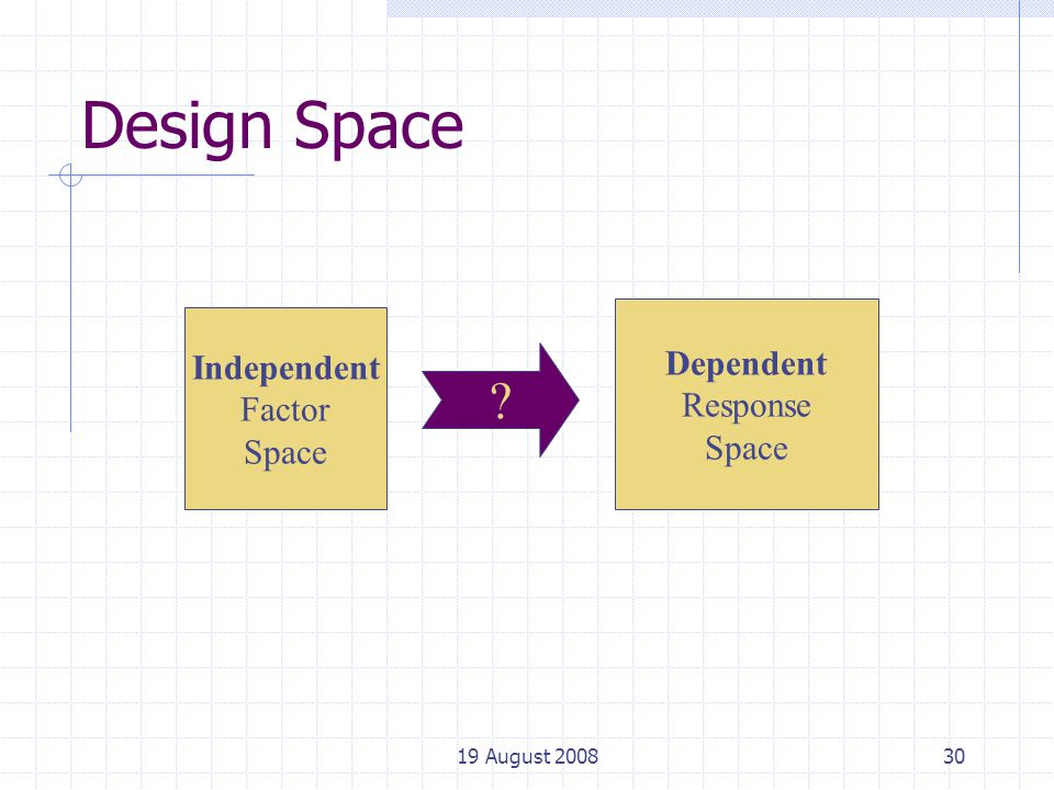19 August 200830 Design Space Independent Factor Space ? Dependent Response Space