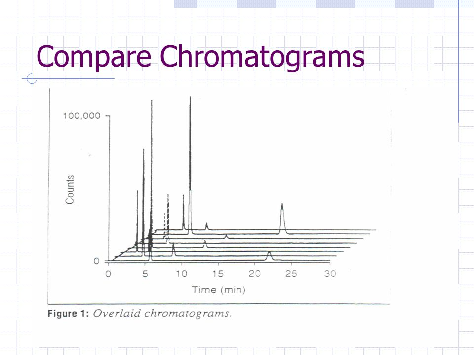 19 August 200851 Compare Chromatograms