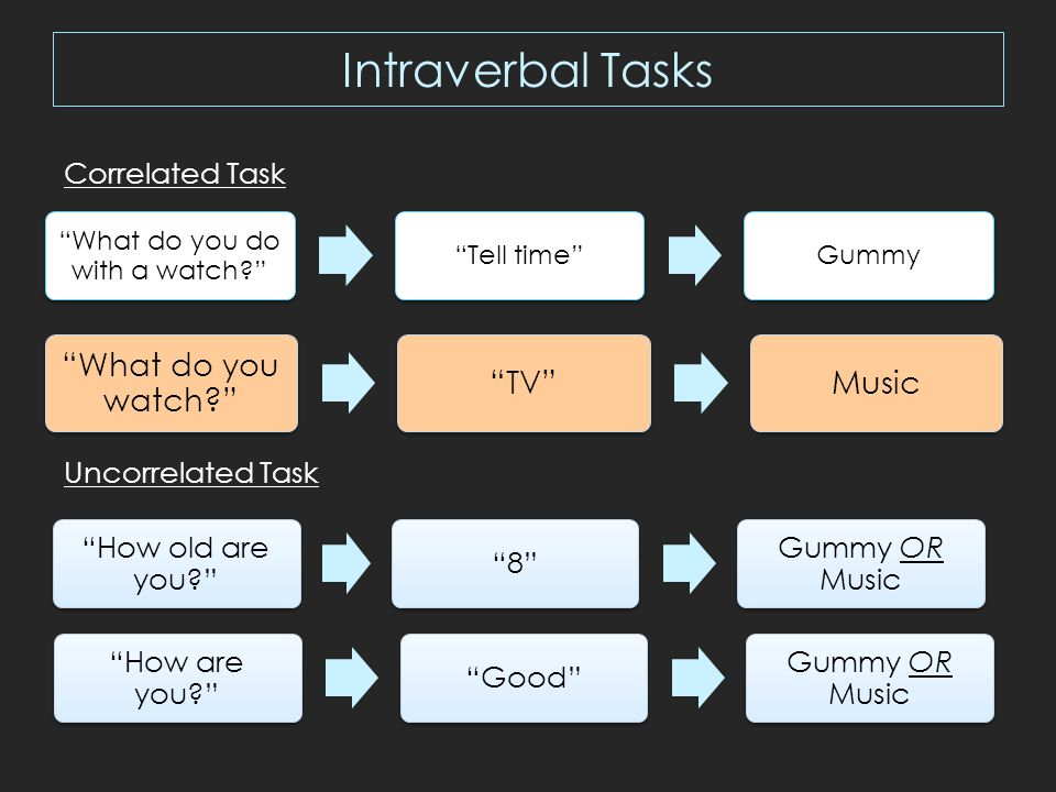 Intraverbal Tasks What do you do with a watch Tell time Gummy What do you watch TV Music How old are you 8 Gummy OR Music How are you Good Gummy OR Music Correlated Task Uncorrelated Task