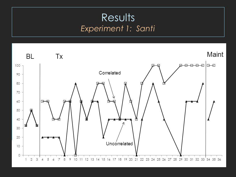 Results Experiment 1: Santi