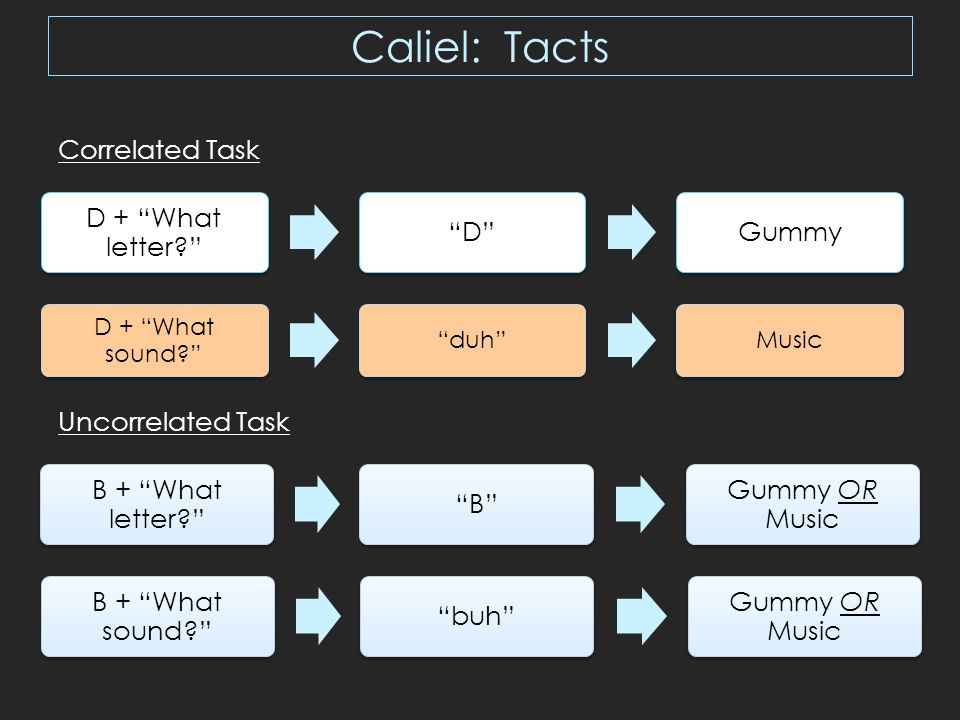 Caliel: Tacts B + What letter B Gummy OR MusicB + What sound buh Gummy OR MusicD + What letter D Gummy D + What sound duh Music Correlated Task Uncorrelated Task