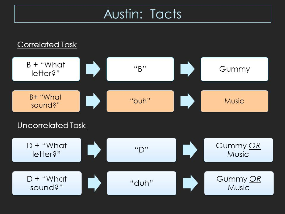 Austin: Tacts D + What letter D Gummy OR MusicD + What sound duh Gummy OR MusicB + What letter B Gummy B+ What sound buh Music Correlated Task Uncorrelated Task