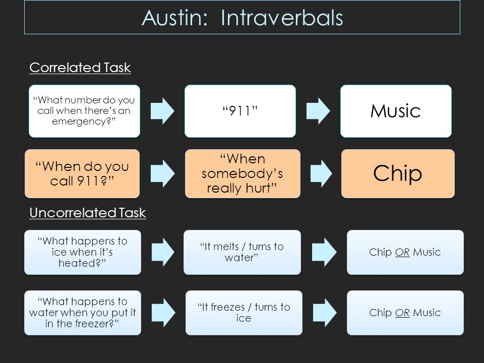 Austin: Intraverbals What number do you call when there's an emergency 911 Music When do you call 911 When somebody's really hurt Chip What happens to ice when it's heated It melts / turns to water Chip OR Music What happens to water when you put it in the freezer It freezes / turns to iceChip OR Music Correlated Task Uncorrelated Task
