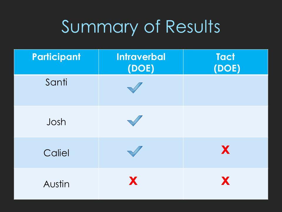 Summary of Results ParticipantIntraverbal (DOE) Tact (DOE) Santi Josh Caliel x Austin xx