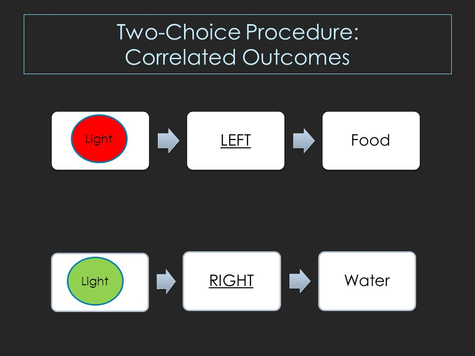 Two-Choice Control Procedure: Uncorrelated Outcomes LEFT.5 Food.5 Water Light RIGHT.