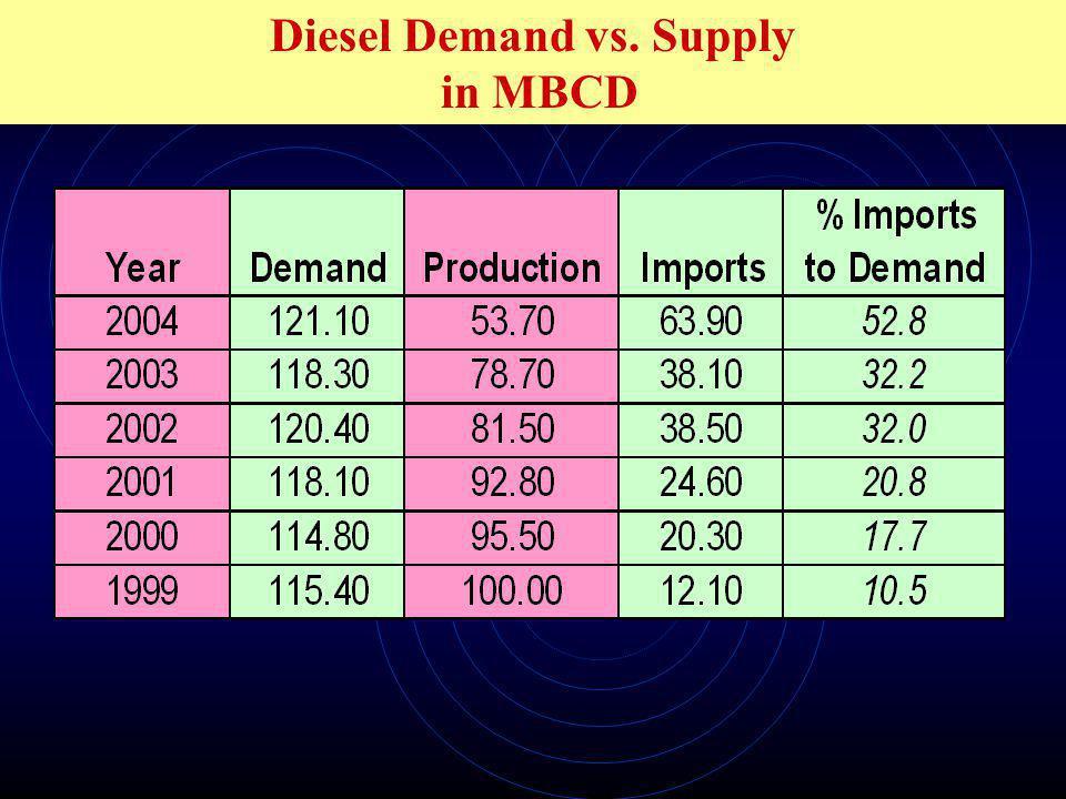 Diesel Demand vs. Supply in MBCD