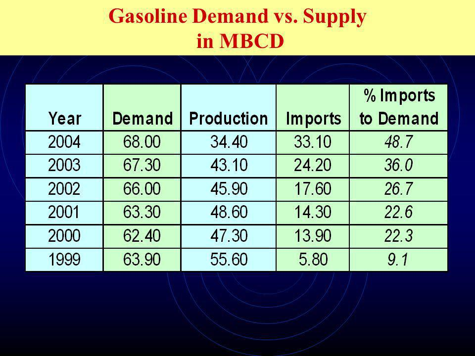 Gasoline Demand vs. Supply in MBCD