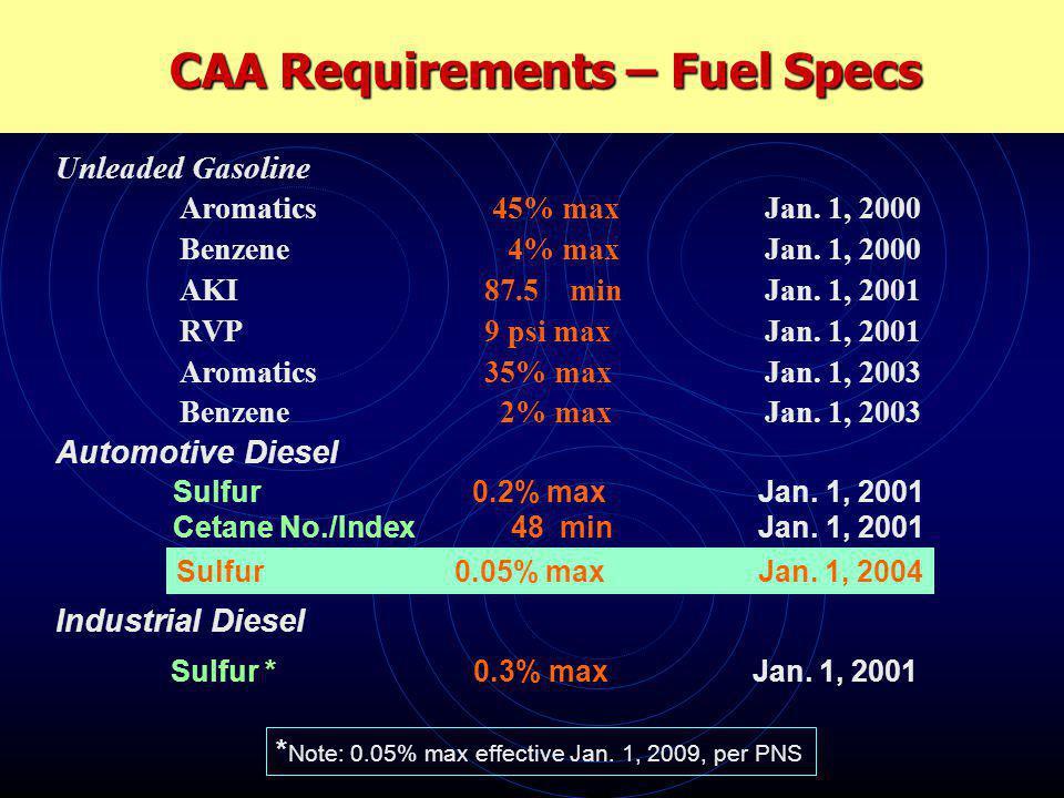 Aromatics 45% max Jan.1, 2000 Benzene 4% maxJan. 1, 2000 AKI 87.5 minJan.