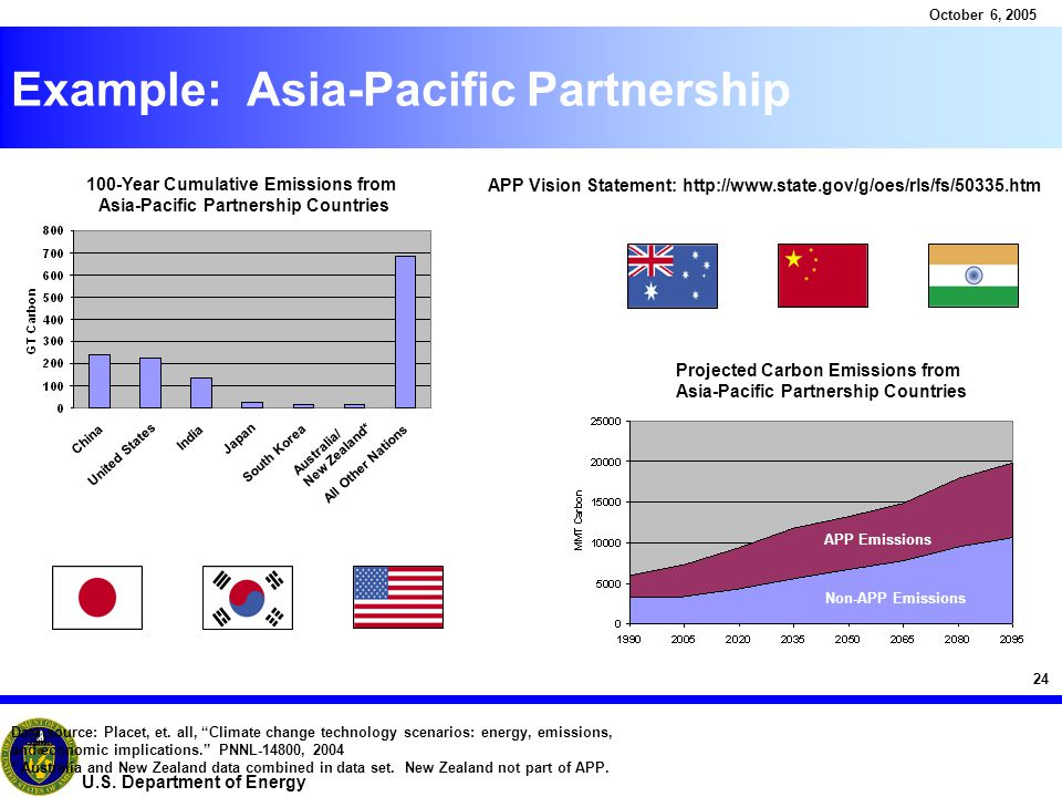 """24 October 6, 2005 U.S. Department of Energy Example: Asia-Pacific Partnership Data source: Placet, et. all, """"Climate change technology scenarios: ene"""