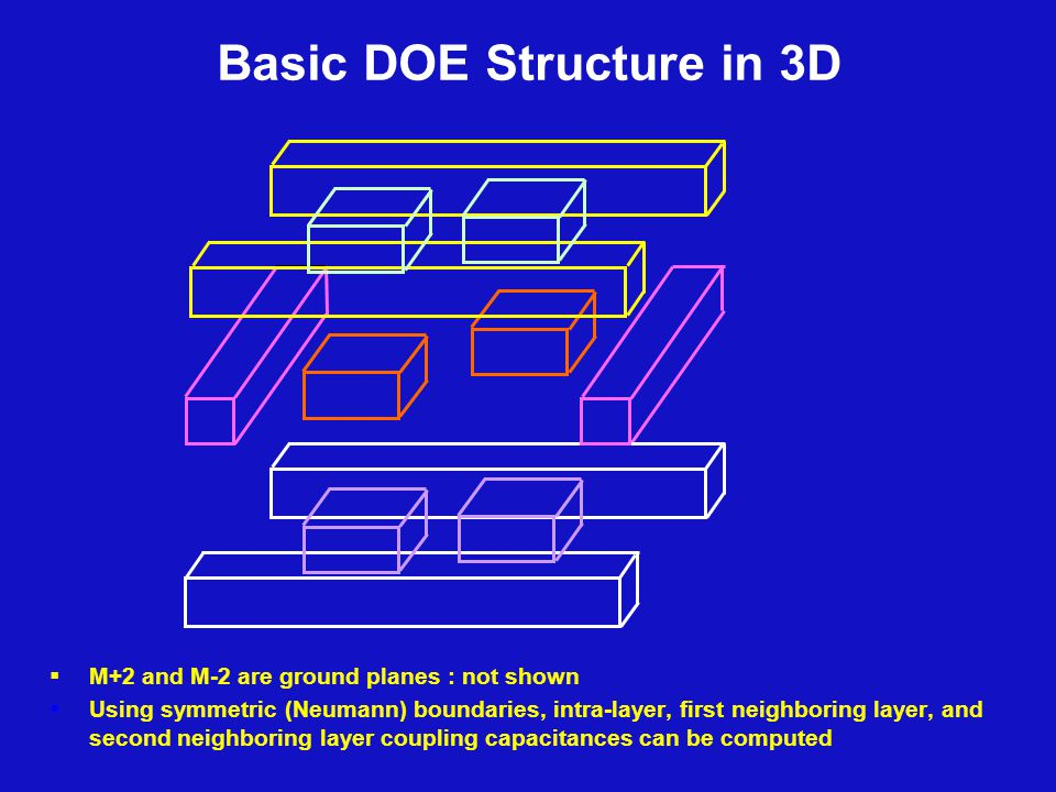 Basic DOE Structure in 3D  M+2 and M-2 are ground planes : not shown  Using symmetric (Neumann) boundaries, intra-layer, first neighboring layer, and second neighboring layer coupling capacitances can be computed