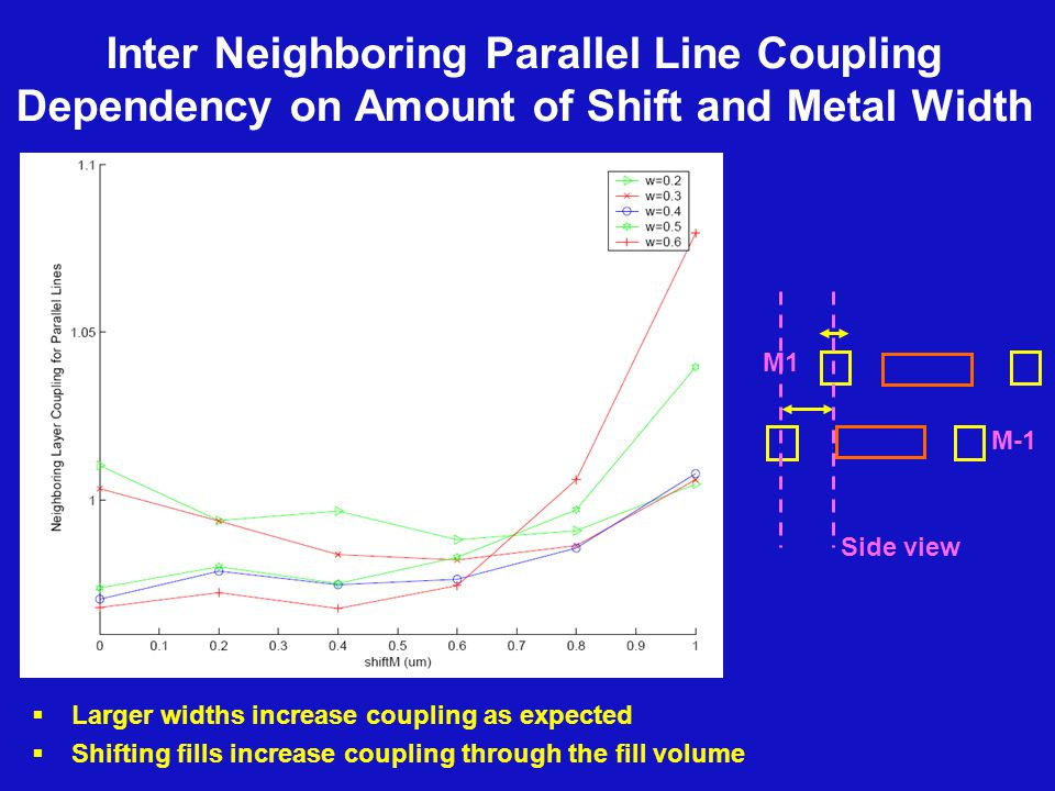 Inter Neighboring Parallel Line Coupling Dependency on Amount of Shift and Metal Width  Larger widths increase coupling as expected  Shifting fills increase coupling through the fill volume Side view M1 M-1