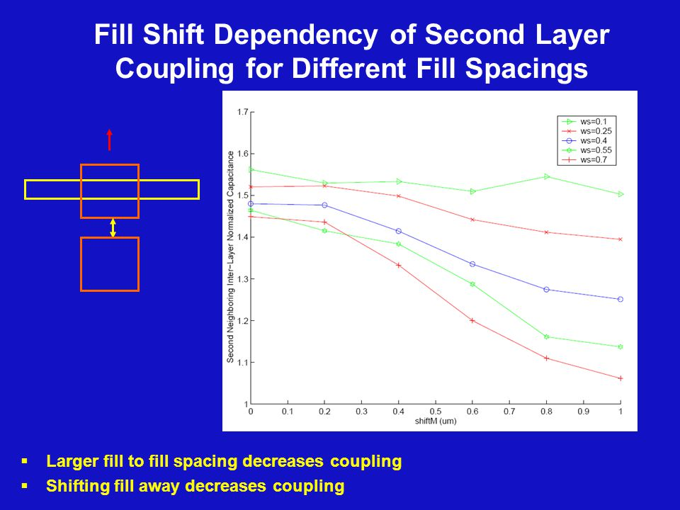 Fill Shift Dependency of Second Layer Coupling for Different Fill Spacings  Larger fill to fill spacing decreases coupling  Shifting fill away decreases coupling