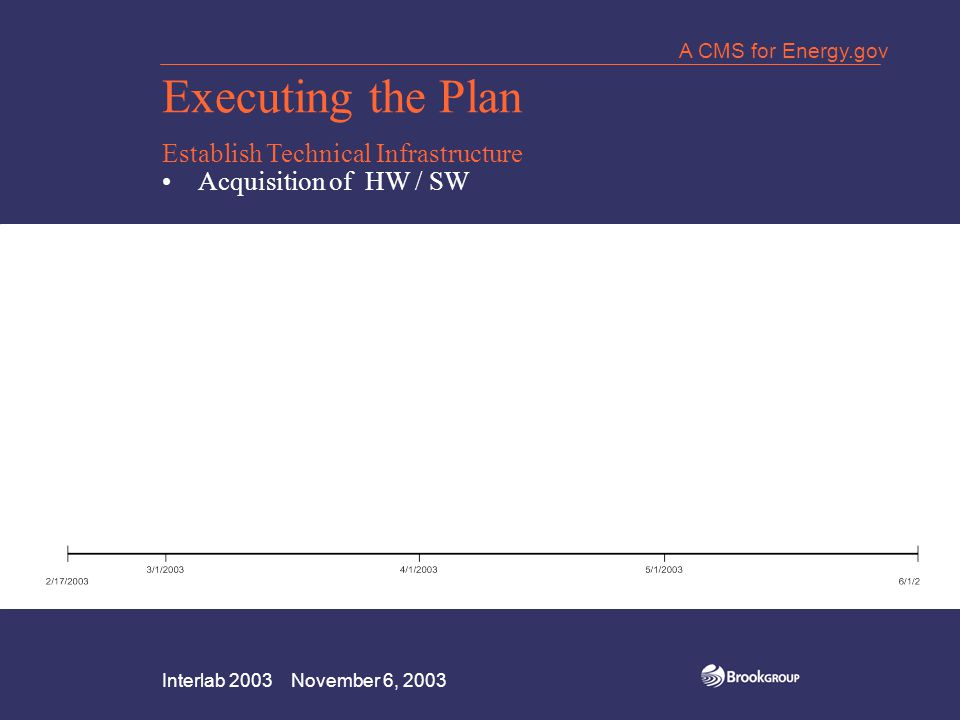 Interlab 2003 November 6, 2003 A CMS for Energy.gov Executing the Plan Establish Technical Infrastructure Acquisition of HW / SW