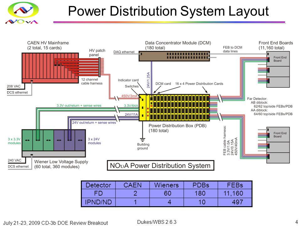 July 21-23, 2009 CD-3b DOE Review Breakout Dukes/WBS 2.6.34 Power Distribution System Layout DetectorCAENWienersPDBsFEBs FD26018011,160 IPND/ND1410497