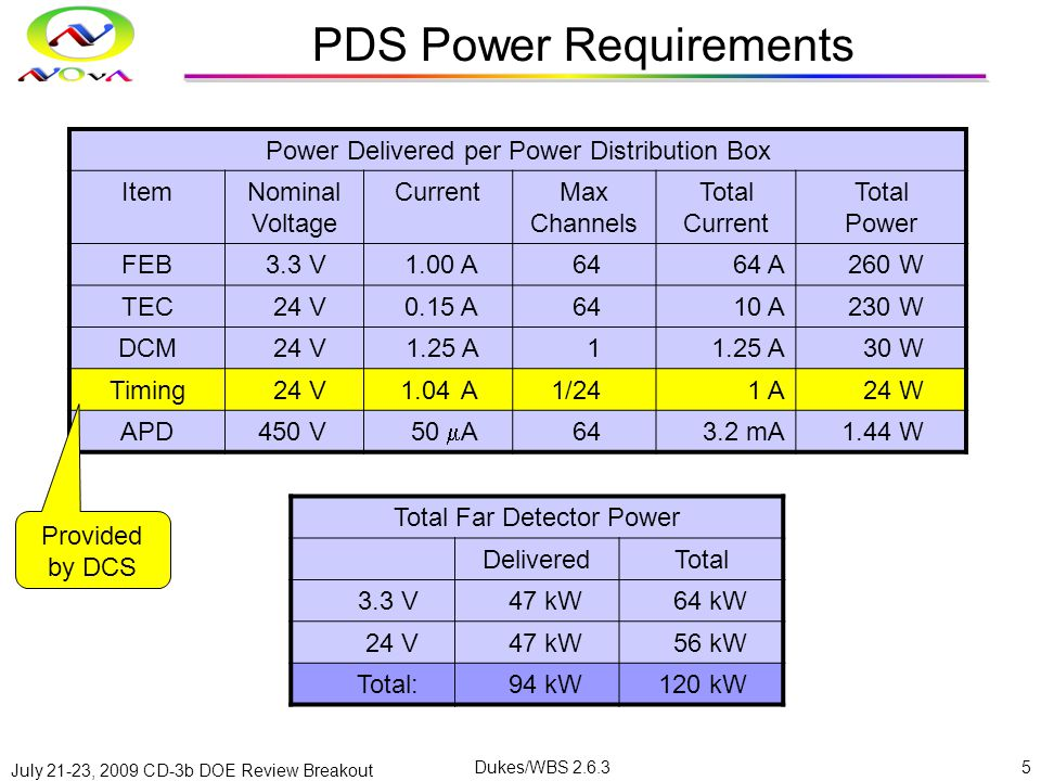 July 21-23, 2009 CD-3b DOE Review Breakout Dukes/WBS 2.6.35 PDS Power Requirements Power Delivered per Power Distribution Box ItemNominal Voltage CurrentMax Channels Total Current Total Power FEB3.3 V1.00 A6464 A260 W TEC24 V0.15 A6410 A230 W DCM24 V1.25 A1 30 W Timing24 V1.04A1/241 A24 W APD450 V 50  A 643.2 mA1.44 W Total Far Detector Power DeliveredTotal 3.3 V47 kW64 kW 24 V47 kW56 kW Total:94 kW120 kW Provided by DCS