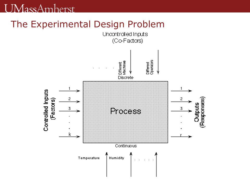 The Experimental Design Problem