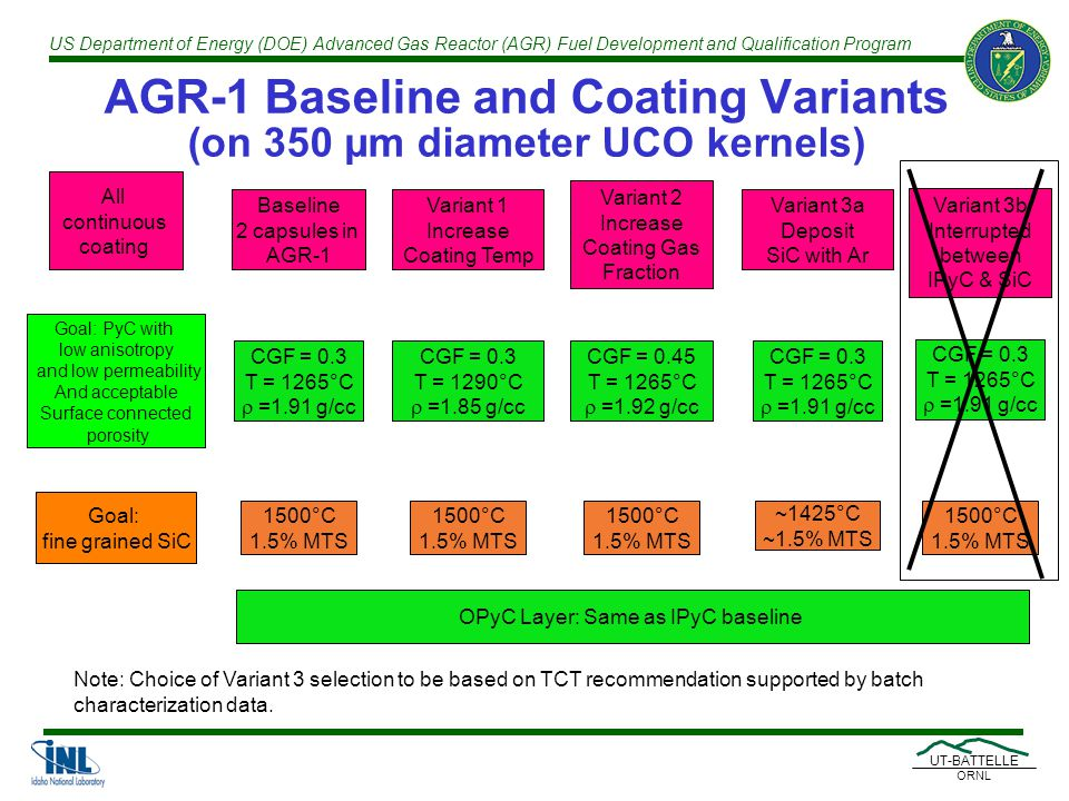 US Department of Energy (DOE) Advanced Gas Reactor (AGR) Fuel Development and Qualification Program UT-BATTELLE ORNL AGR-1 Baseline and Coating Variants (on 350 µm diameter UCO kernels) CGF = 0.3 T = 1265°C  =1.91 g/cc 1500°C 1.5% MTS ~1425°C ~1.5% MTS OPyC Layer: Same as IPyC baseline All continuous coating Note: Choice of Variant 3 selection to be based on TCT recommendation supported by batch characterization data.