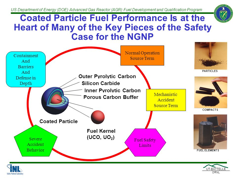 US Department of Energy (DOE) Advanced Gas Reactor (AGR) Fuel Development and Qualification Program UT-BATTELLE ORNL Coated Particle Fuel Performance Is at the Heart of Many of the Key Pieces of the Safety Case for the NGNP Normal Operation Source Term Fuel Safety Limits Fuel Kernel (UCO, UO 2 ) Coated Particle Outer Pyrolytic Carbon Silicon Carbide Inner Pyrolytic Carbon Porous Carbon Buffer Severe Accident Behavior Containment And Barriers And Defense in Depth Mechanistic Accident Source Term PARTICLES COMPACTS FUEL ELEMENTS