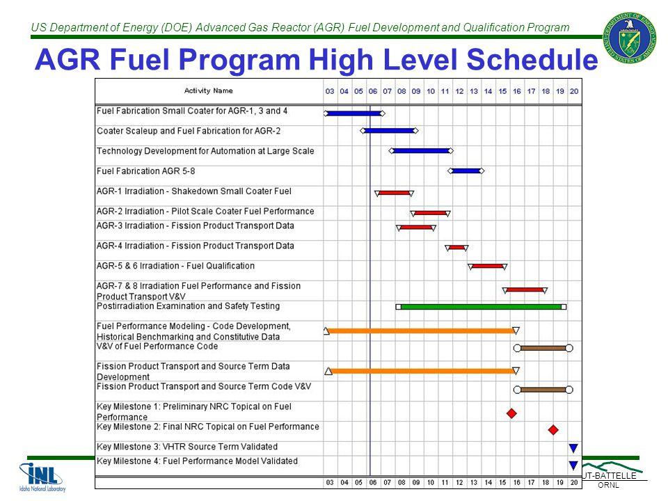 US Department of Energy (DOE) Advanced Gas Reactor (AGR) Fuel Development and Qualification Program UT-BATTELLE ORNL AGR Fuel Program High Level Schedule