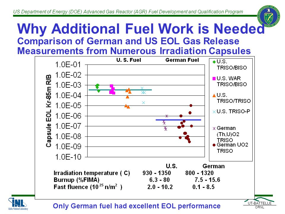 US Department of Energy (DOE) Advanced Gas Reactor (AGR) Fuel Development and Qualification Program UT-BATTELLE ORNL Why Additional Fuel Work is Needed Comparison of German and US EOL Gas Release Measurements from Numerous Irradiation Capsules Only German fuel had excellent EOL performance