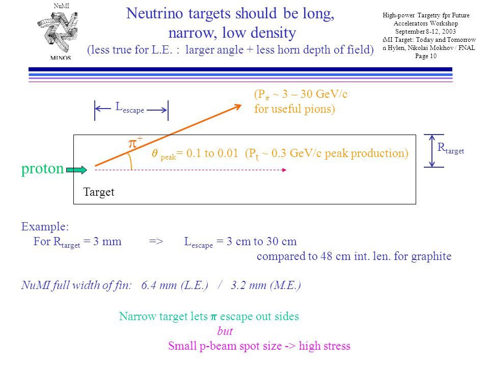 NuMI High-power Targetry fpr Future Accelerators Workshop September 8-12, 2003 NuMI Target: Today and Tomorrow Jim Hylen, Nikolai Mokhov / FNAL Page 10 Neutrino targets should be long, narrow, low density (less true for L.E.